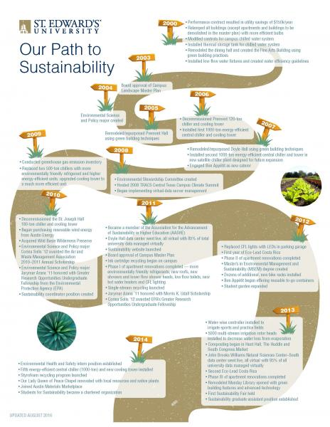 Sustainability Timeline