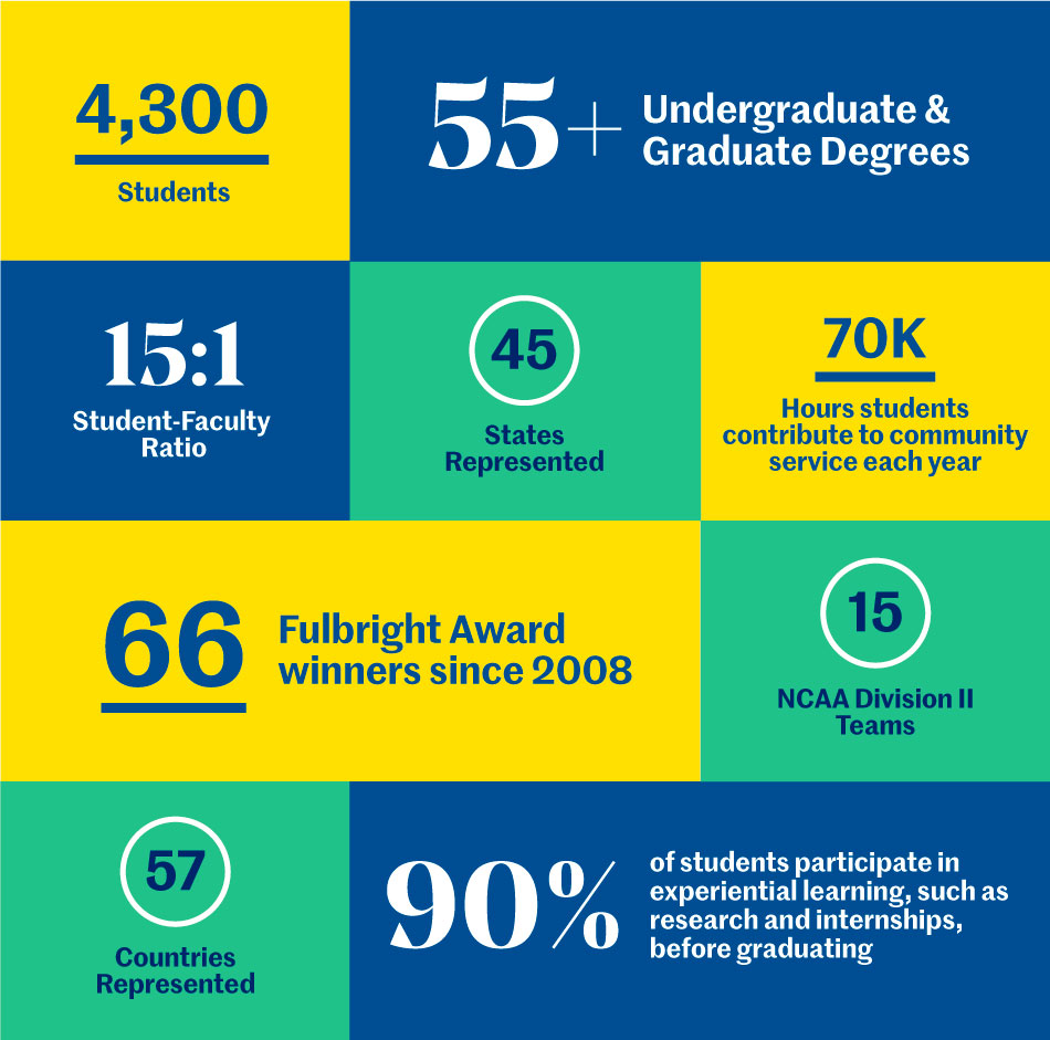 Facts and Figures, St. Edward University, 4,300 Students, 55+ Undergraduate and Graduate Degrees, 15:1 Student-Faculty Ratio, 45 States Represented, 70k Hours students contribute to community service each year, 66 Fulbright Award winners since 2008