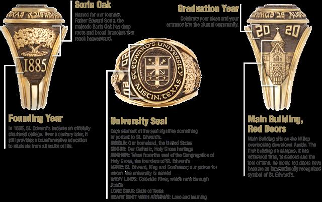 University Ring Symbols