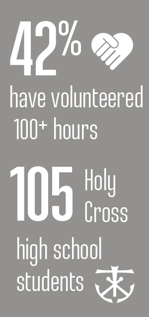 42% have volunteered 100+ hours. 105 Holy Cross high school students.