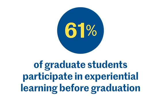 61% of graduate students participate in experiential learning before graduating