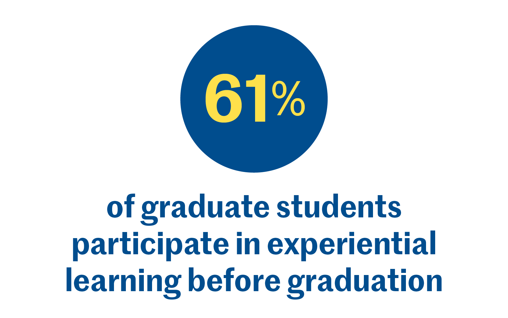 61% of graduate students participate in experiential learning before graduation