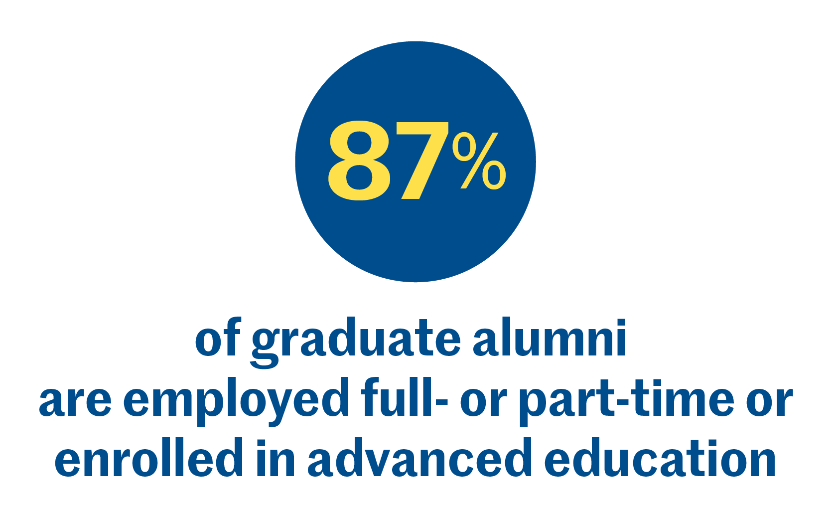 87% of graduate alumni are employed full- or part-time or enrolled in advanced education