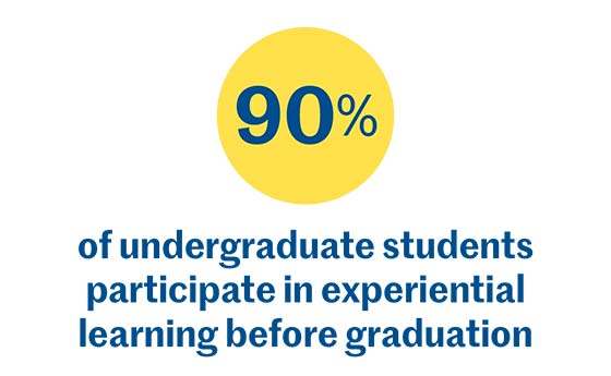 90% of undergraduate students participate in experiential learning before graduation