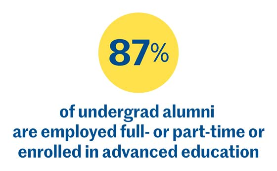 87% of undergrad alumni are employed full- or part-time or enrolled in advanced education