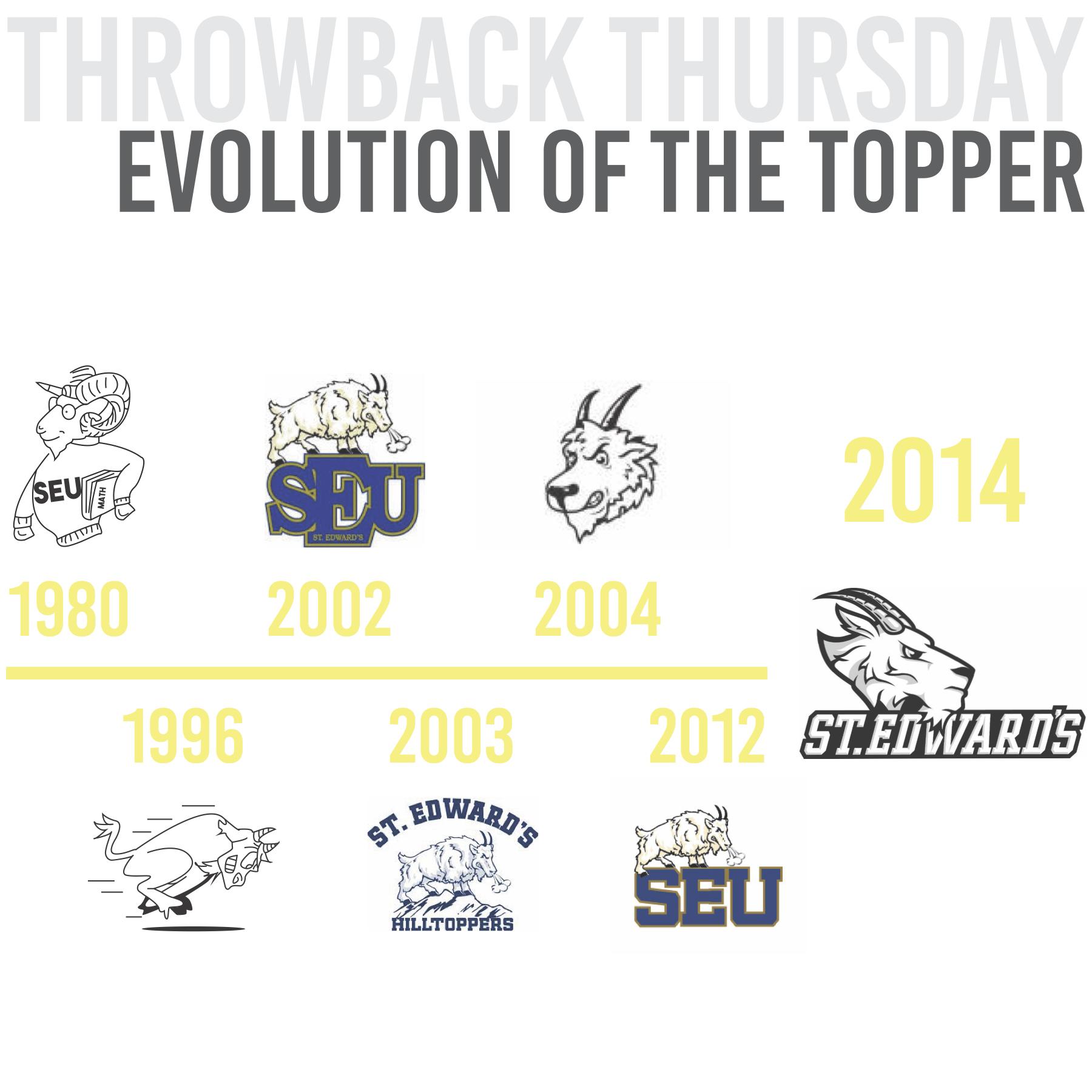 Evolution of Topper