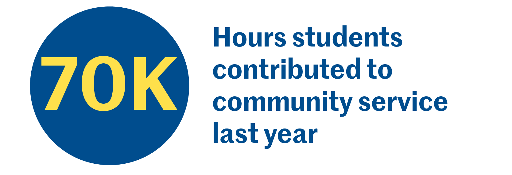 70k hours students contributed to community service last year
