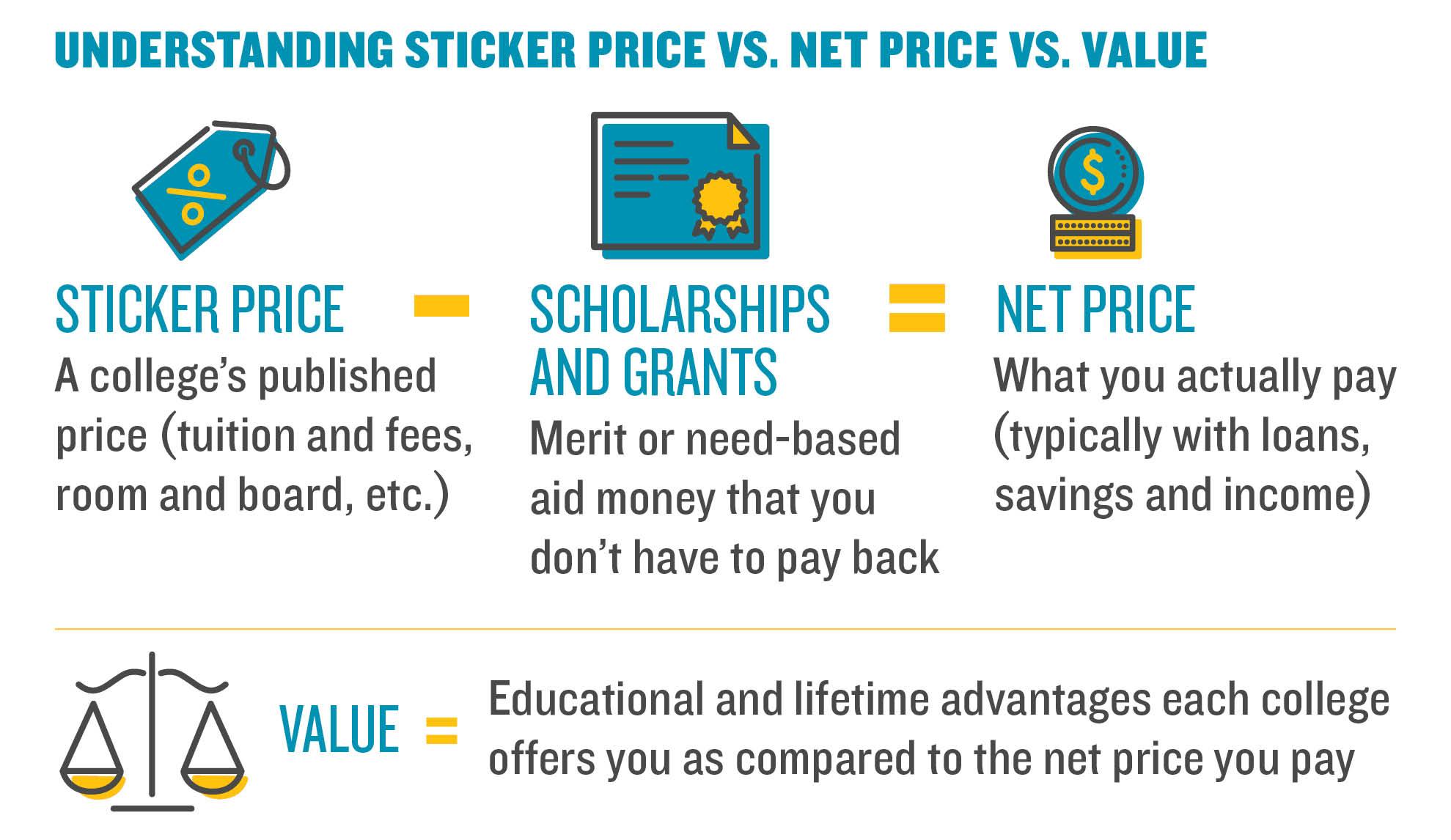 Understanding Sticker Price vs. Net Price vs. Value