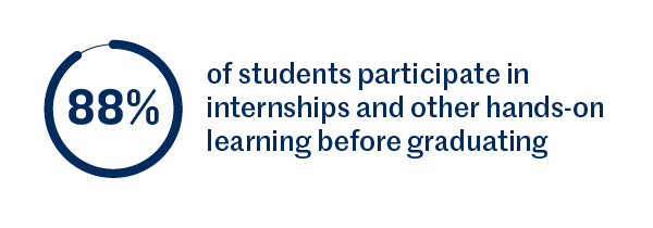 88% of students participate in internships and other hands-on learning before graduating