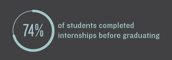74% of students completed internships before graduating