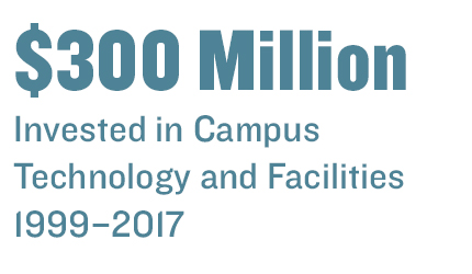 $300 Million invested in campus technology and facilities