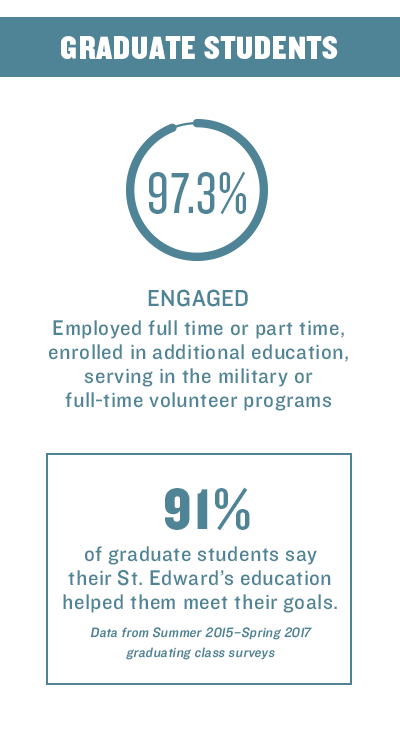 Graduate students outcome infographic