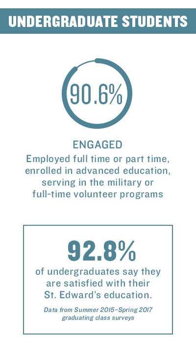 Undergraduate students outcome infographic
