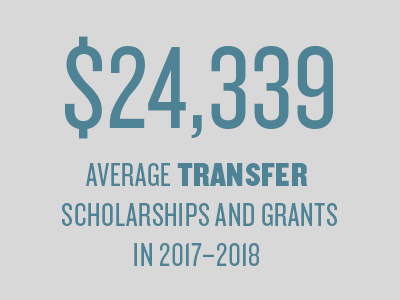 $24,339 is the average amount of grants and scholarships transfer students receive