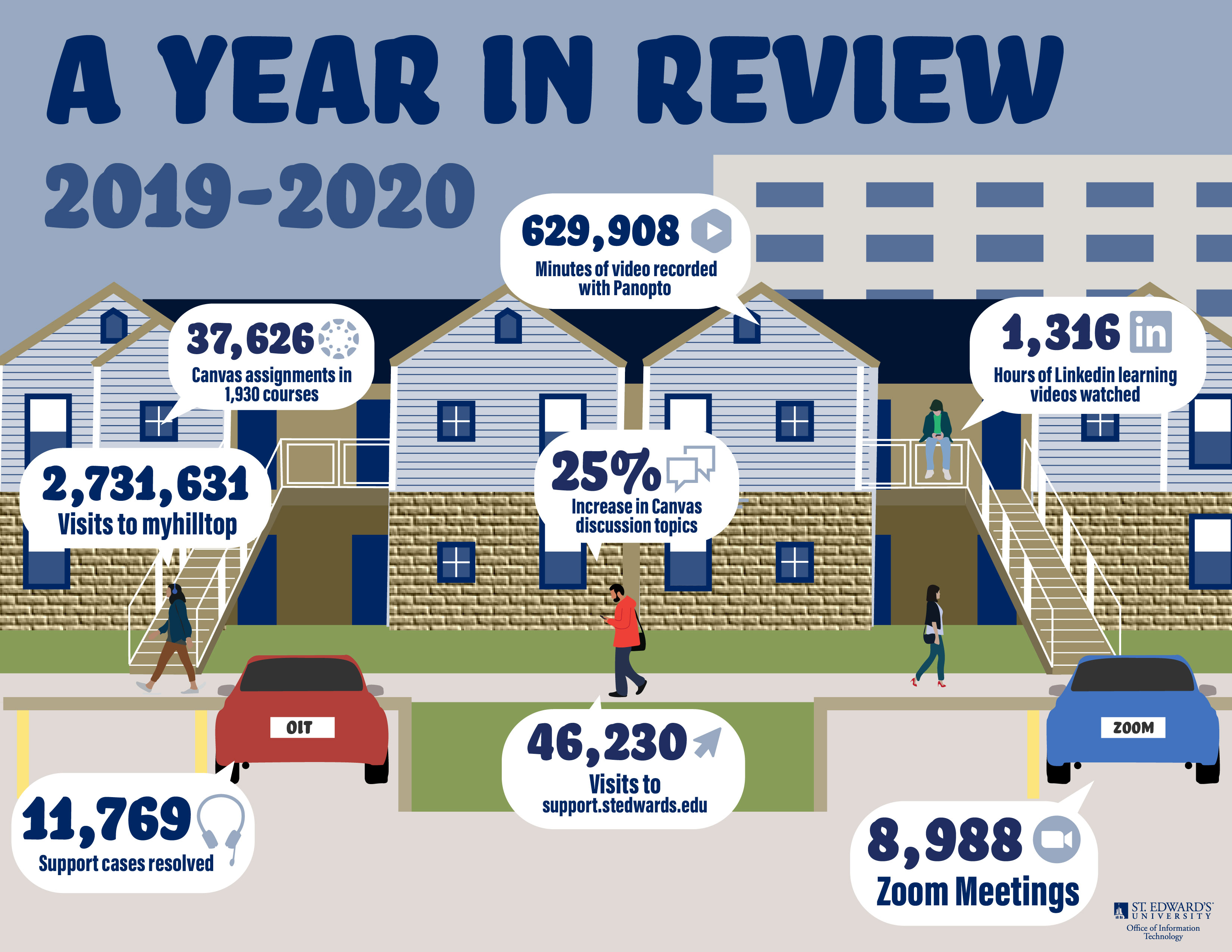 Year in Review graphic with relevant stats overlaid on an illustration of an apartment complex. All numbers are explained in text in the post.