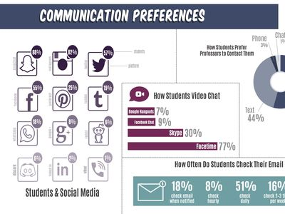 Results on Communication Preferences in this year's Freshman Technology Survey