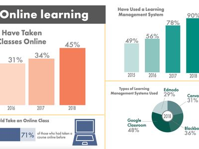 Online Learning statistics from the Freshman Technology Survey