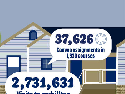 Two facts: 37,626 Canvas assignments in 1,930 courses and 2,731,631 visits to myHilltop