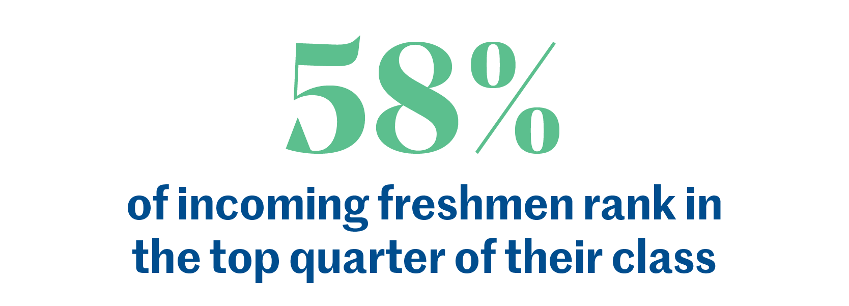 58% of incoming freshman rank in the top quarter of their class