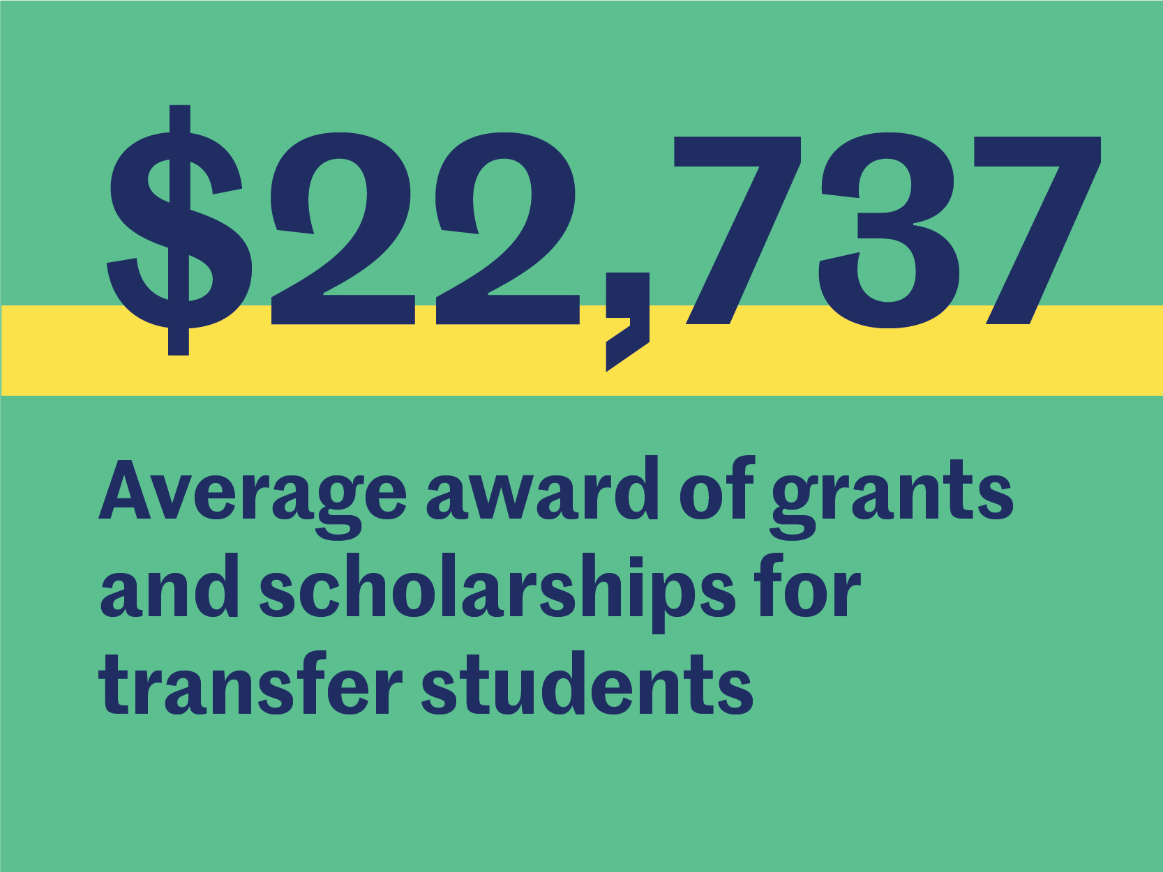 $22,737 Average award of grants and scholarships for transfer students